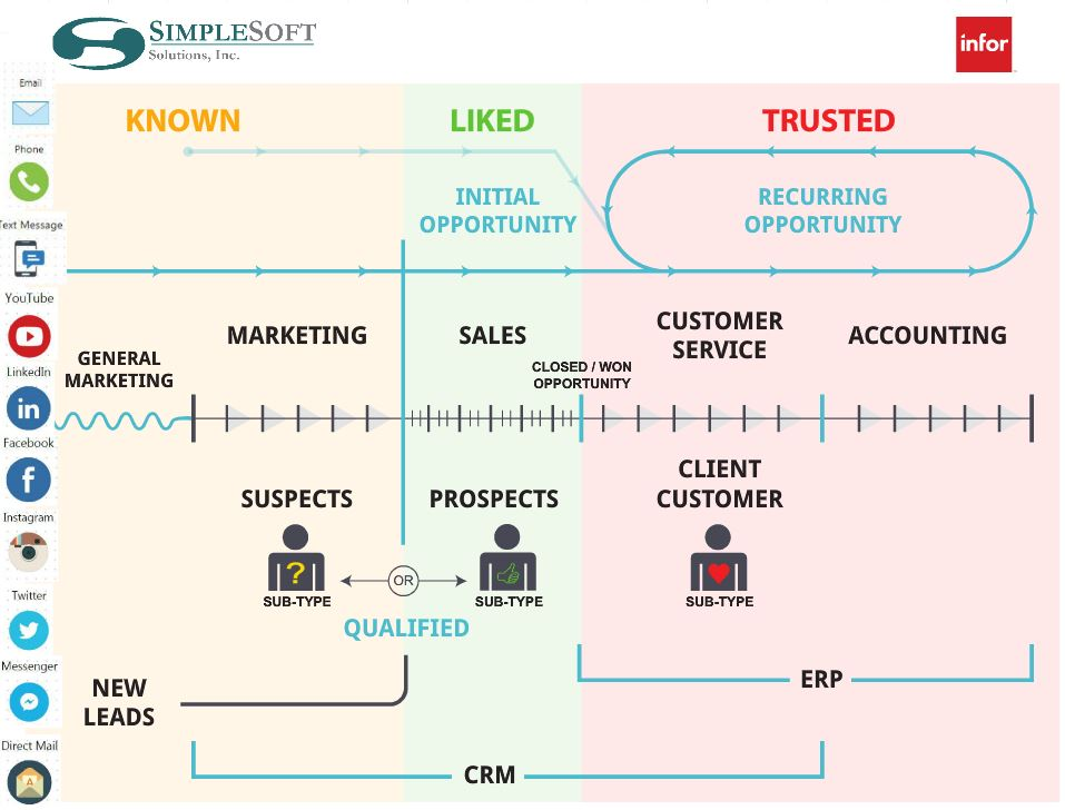 Simplesoft Solutions, Inc  CRM Blog
